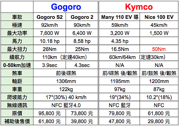 Gogoro與Kymco