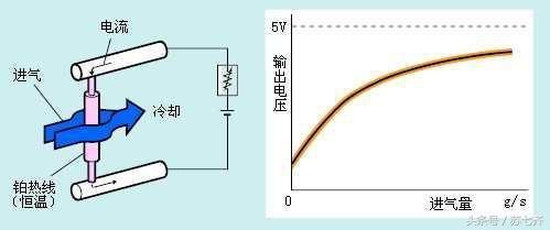 MAF傳感器的工作原理示意效果