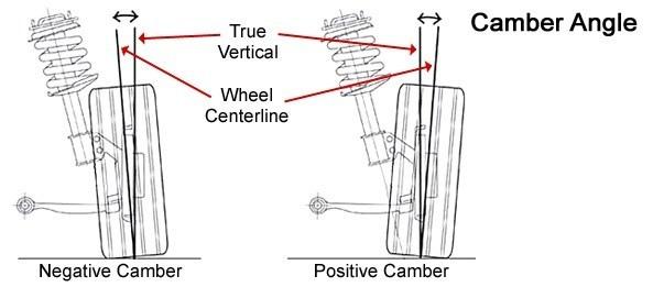 外傾角camber angle02