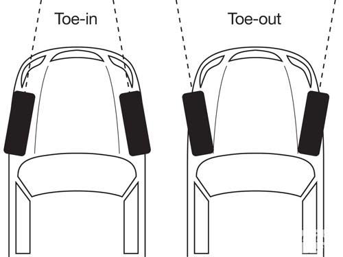 前束角toe in toe out