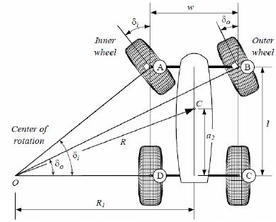 車輛轉彎時左右前輪角度不同來維持良好轉向