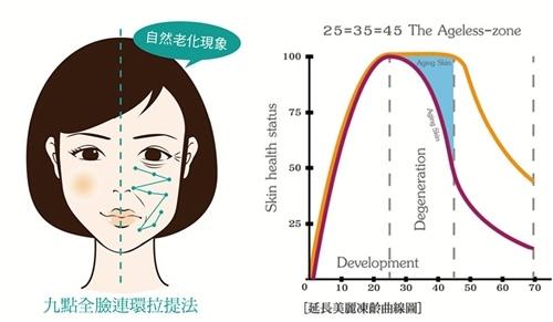 膠原蛋白再生術