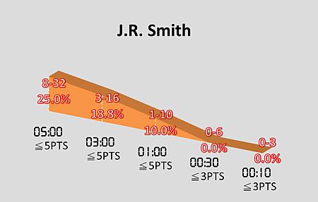 J.R. Smith