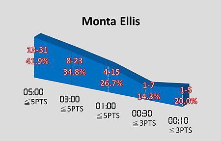 Monta Ellis