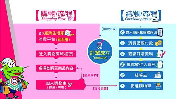購物簡易流程.jpg