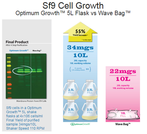 Wave Bag 5L flask cell growth.png