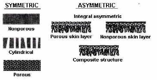 過濾膜對稱與非對稱.png