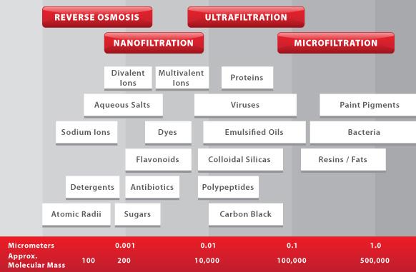 超濾Ultrafiltration 微超濾nanofiltration.jpg