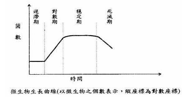 growth curve.jpg