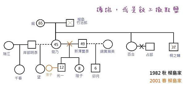 家系圖.jpg
