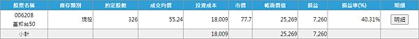 006208 投資月報(2021.03),富邦台50 購買記錄 (006208 Portfolio Tracker)