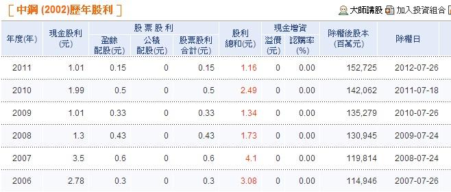 中鋼歷年股利