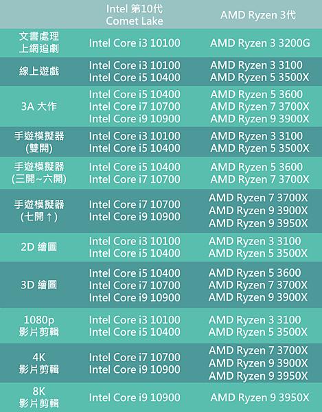 CPU 表格