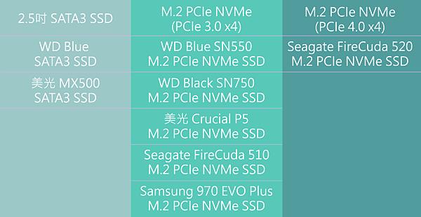 SSD 表格