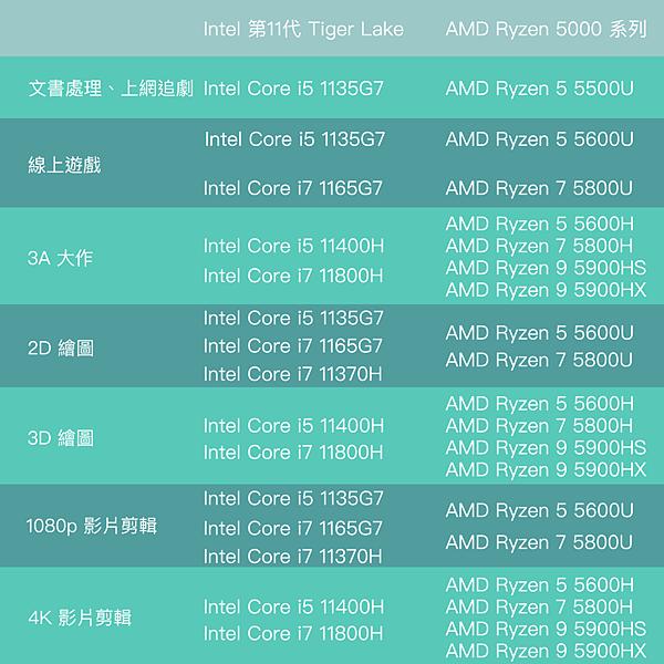 筆電 CPU 表格.png