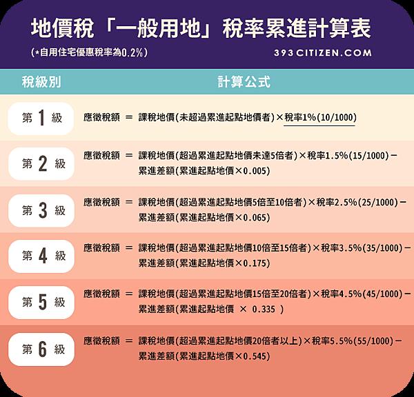 地價稅-信用卡繳交地價稅.png