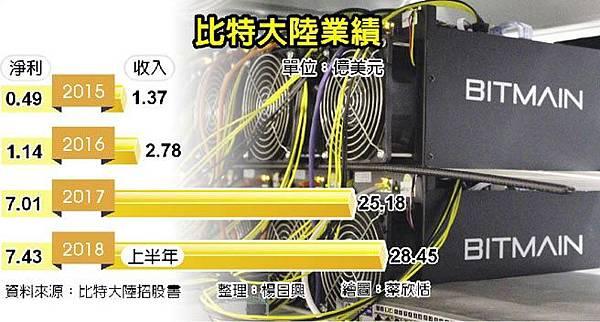 區塊鏈-虛擬貨幣(1).jpg