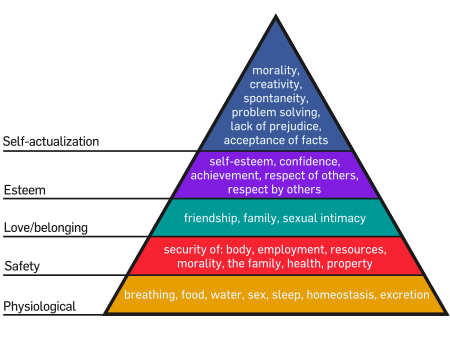 450px-Maslow's_Hierarchy_of_Needs.svg.png