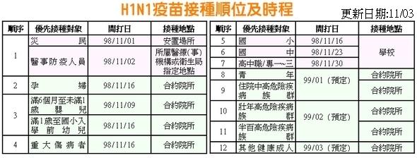 h1n1接種時程
