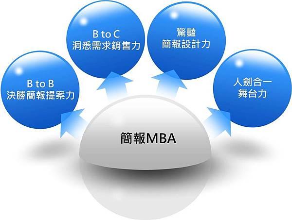 簡報MBA課程