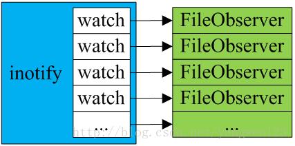 fileobserver
