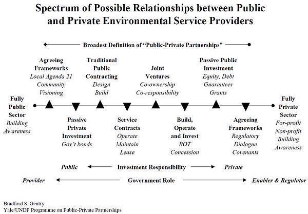 Spectrum of PPPs