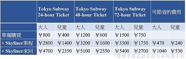 Tokyo Subway_Skyliner_price.jpg