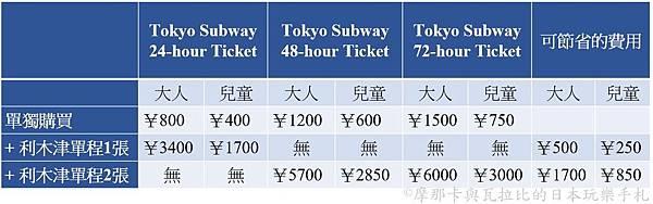 Tokyo Subway_Limousine_price.jpg