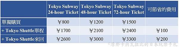 Tokyo Subway_Tokyo Shuttle_price.jpg