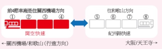 關空快速_注意車廂分離.jpg