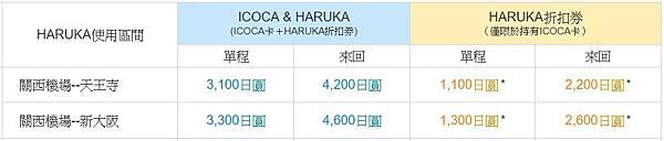 ICOCA and HARUKA大阪區間價位.jpg