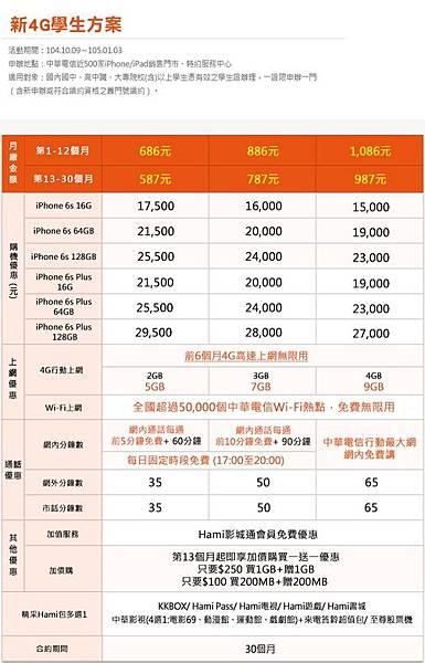中華電信學生方案