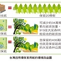 台灣改用環保家用紙的環境效益圖.jpg
