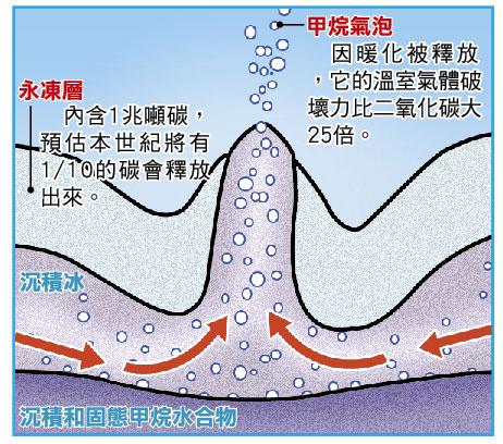 永凍層融化示意圖.jpg