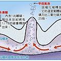 永凍層融化示意圖
