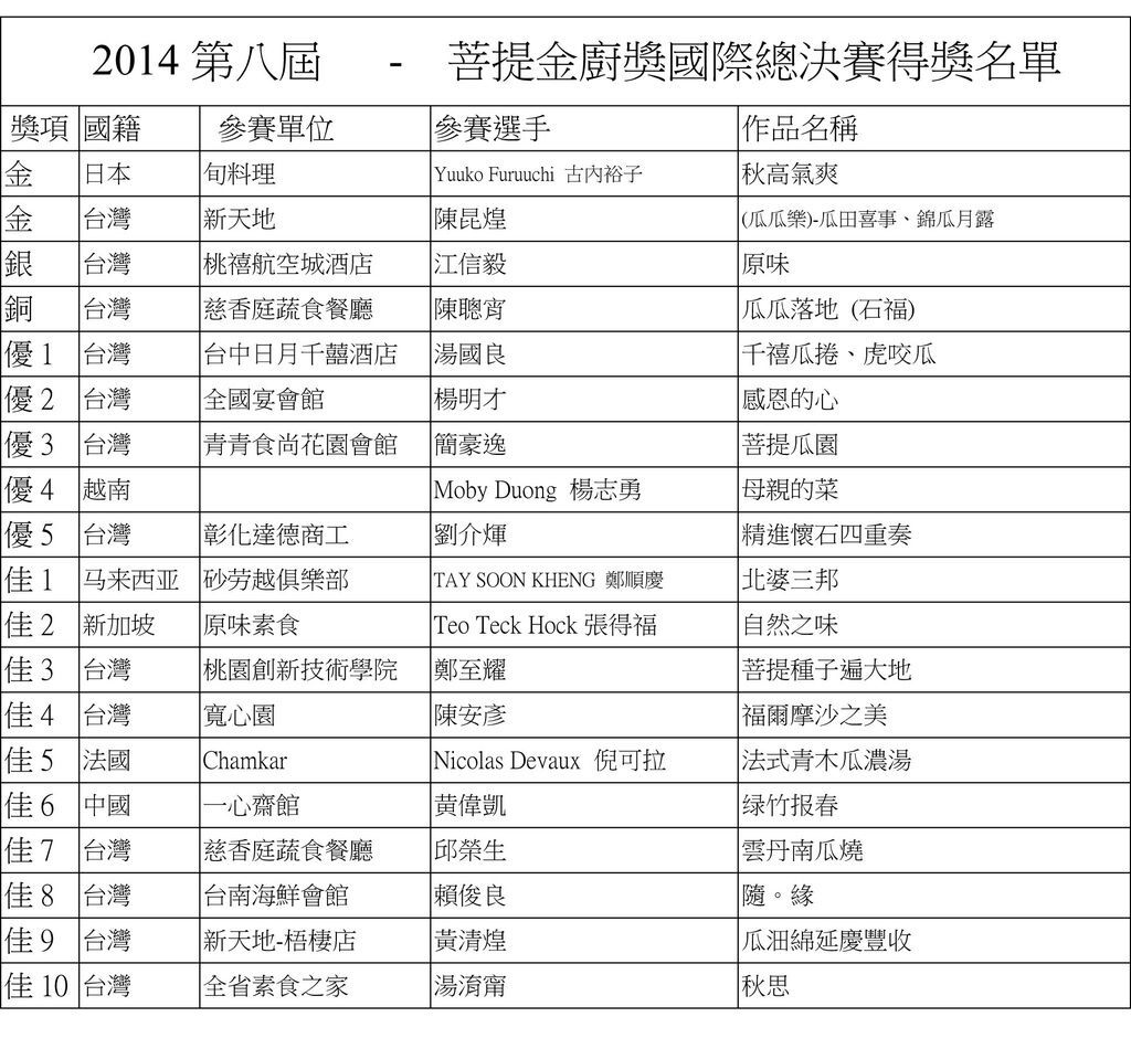 2014第八屆菩提金廚獎國際總決賽得獎名單
