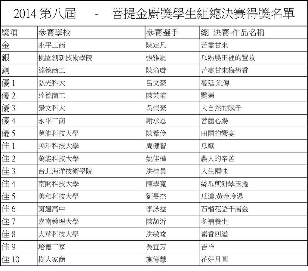 2014第八屆菩提金廚獎學生組總決賽得獎名單
