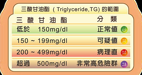 三酸甘油酯範圍