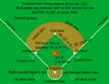 350px-Baseball_diamond.svg.png