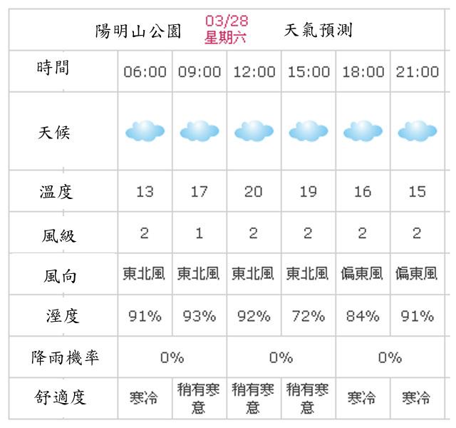a05陽明山天氣預測.jpg