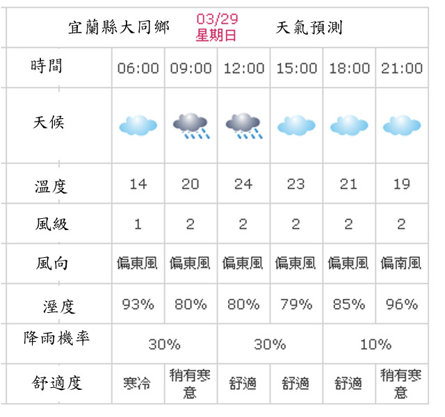 a05大同鄉天氣預測