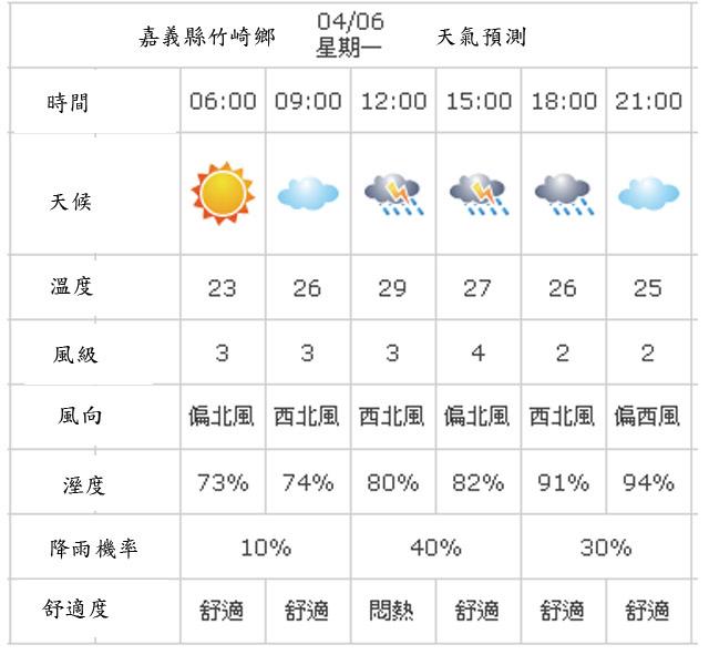 a06竹崎天氣預測.jpg