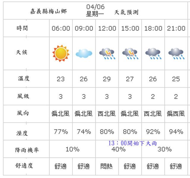 a07梅山天氣預測.jpg