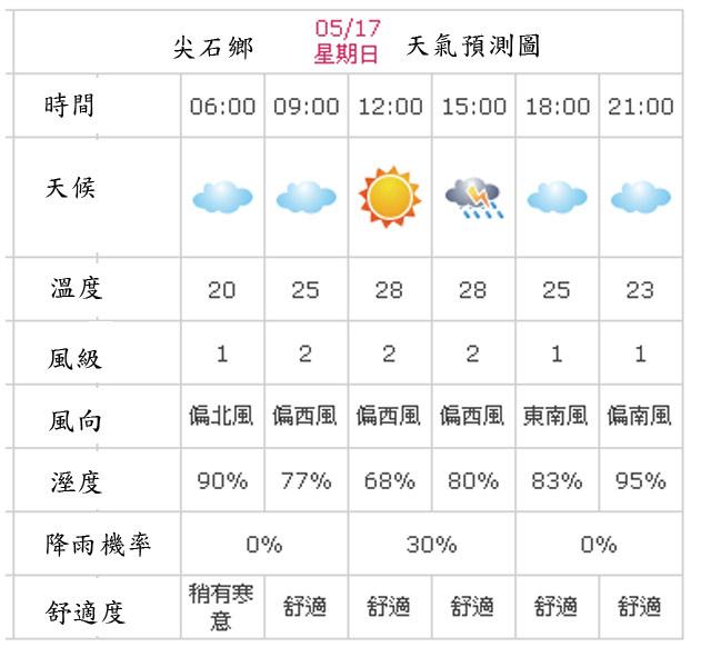 a03尖石鄉氣候.jpg