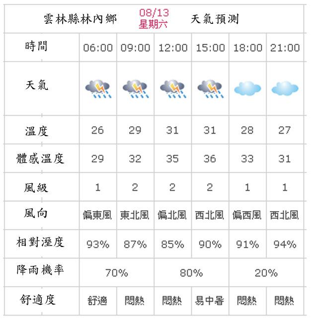 a06林內鄉氣候.jpg