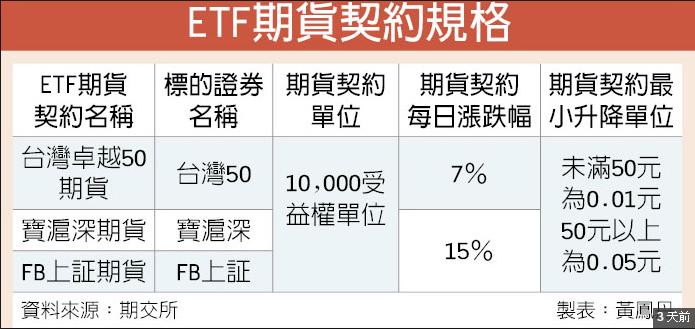 ETF期貨契約規格