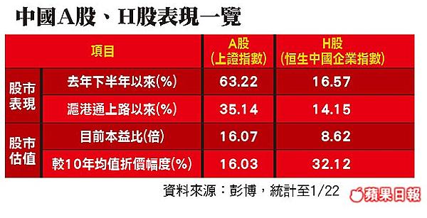 中國A股、H股表現一覽