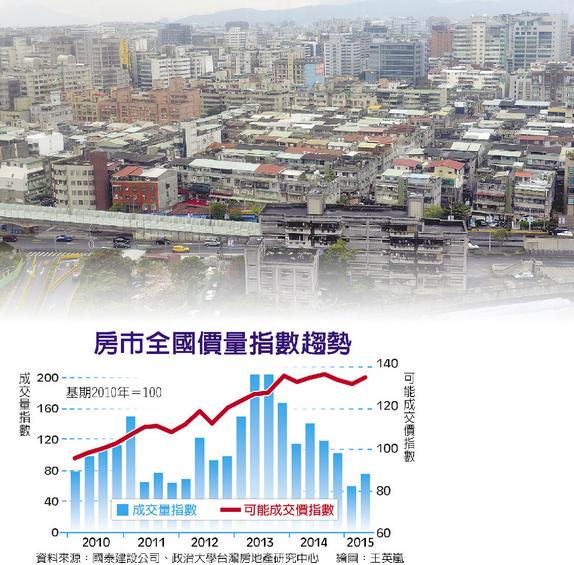 房市全國價量指數趨勢