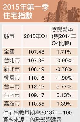 2015年 住宅指數