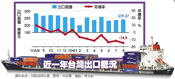 近一年台灣出口概況